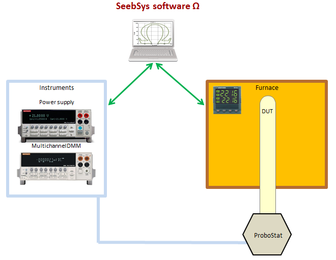 Seebeck and resistance measurement system - NORECS